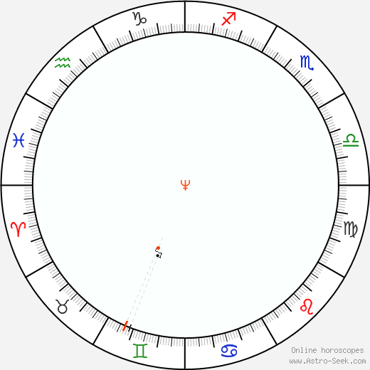Nettuno Retrograde Astro Calendar 2056