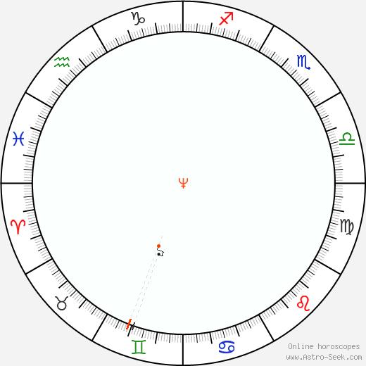Nettuno Retrograde Astro Calendar 2057