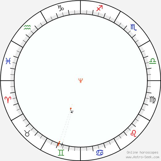 Nettuno Retrograde Astro Calendar 2058