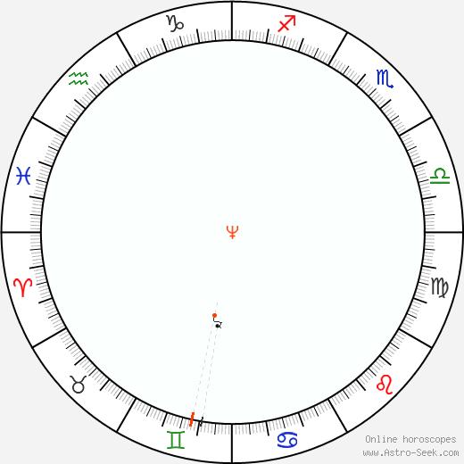 Nettuno Retrograde Astro Calendar 2061