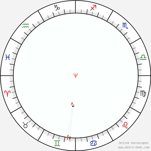 Nettuno Retrograde Astro Calendar 2063