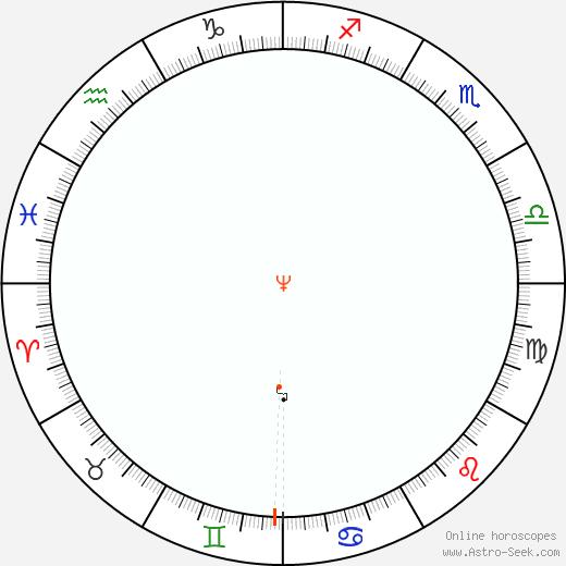 Nettuno Retrograde Astro Calendar 2065