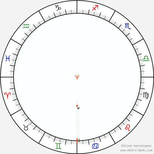 Nettuno Retrograde Astro Calendar 2066