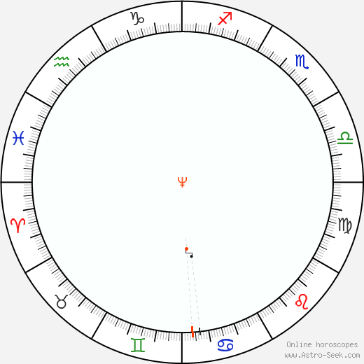 Nettuno Retrograde Astro Calendar 2068