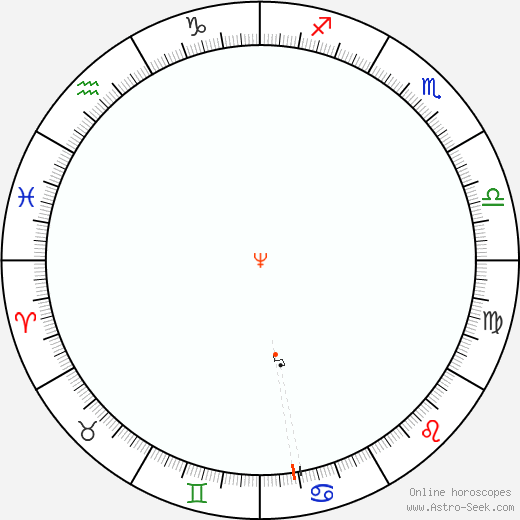 Nettuno Retrograde Astro Calendar 2070