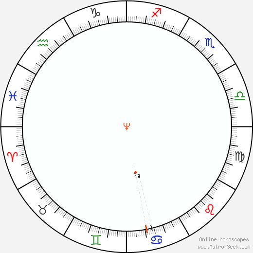 Nettuno Retrograde Astro Calendar 2071