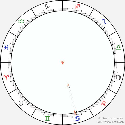 Nettuno Retrograde Astro Calendar 2072