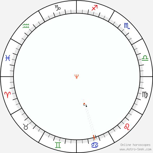 Nettuno Retrograde Astro Calendar 2073