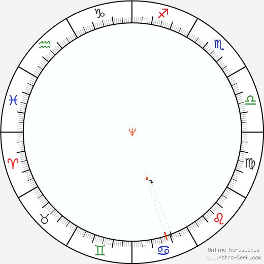 Nettuno Retrograde Astro Calendar 2074