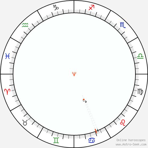 Nettuno Retrograde Astro Calendar 2075