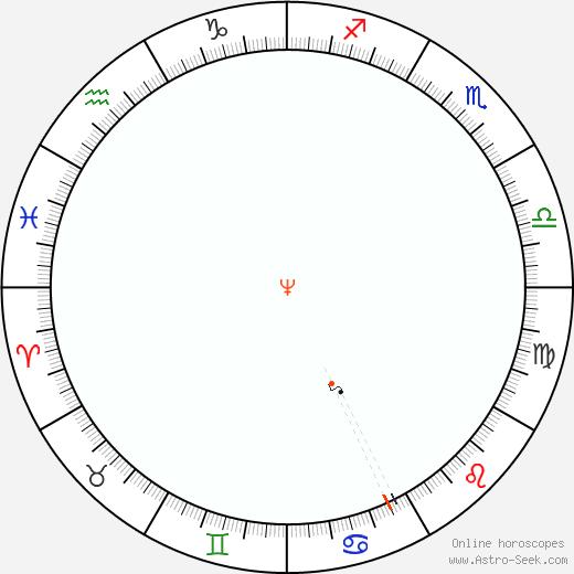 Nettuno Retrograde Astro Calendar 2077