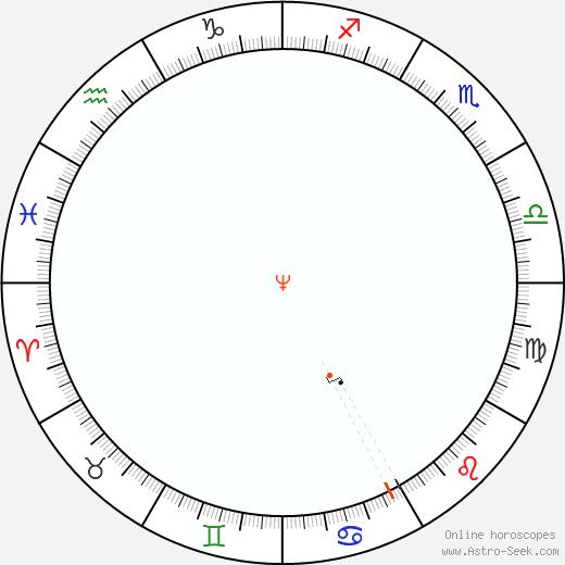 Nettuno Retrograde Astro Calendar 2078