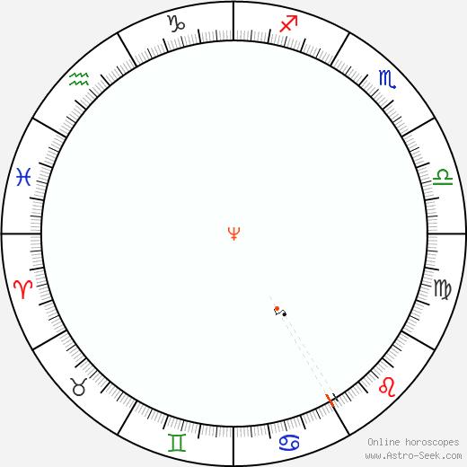 Nettuno Retrograde Astro Calendar 2079