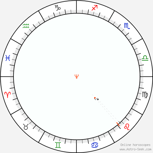 Nettuno Retrograde Astro Calendar 2084