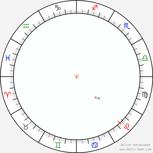 Nettuno Retrograde Astro Calendar 2085