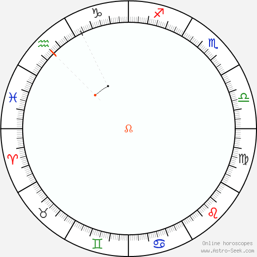 Node Retrograde Astro Calendar 1804