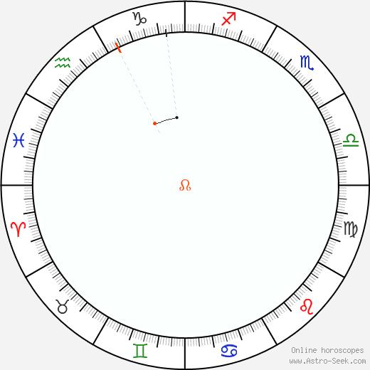 Node Retrograde Astro Calendar 1805
