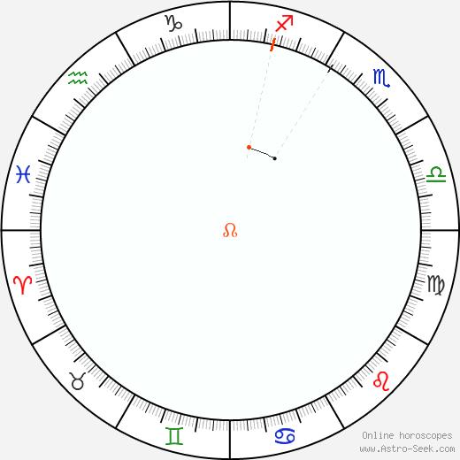 Node Retrograde Astro Calendar 1807