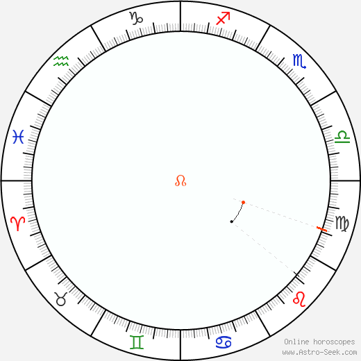 Node Retrograde Astro Calendar 1812