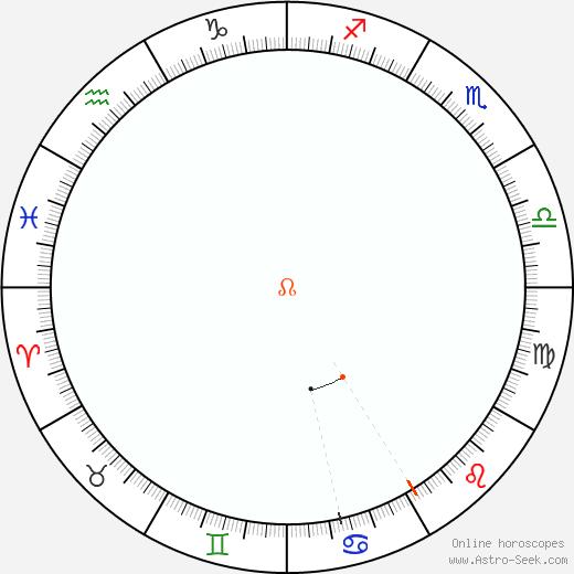 Node Retrograde Astro Calendar 1814