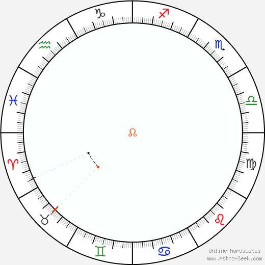 Node Retrograde Astro Calendar 1818