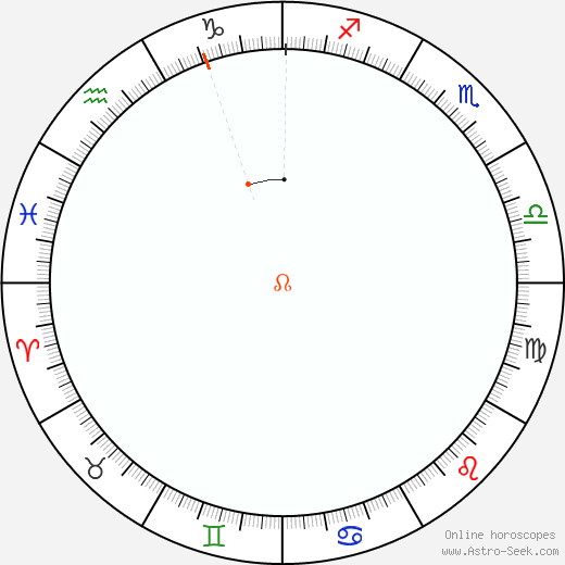 Node Retrograde Astro Calendar 1824
