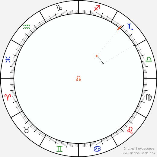 Node Retrograde Astro Calendar 1827