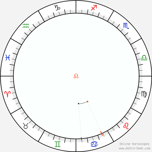 Node Retrograde Astro Calendar 1833