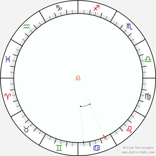 Node Retrograde Astro Calendar 1833