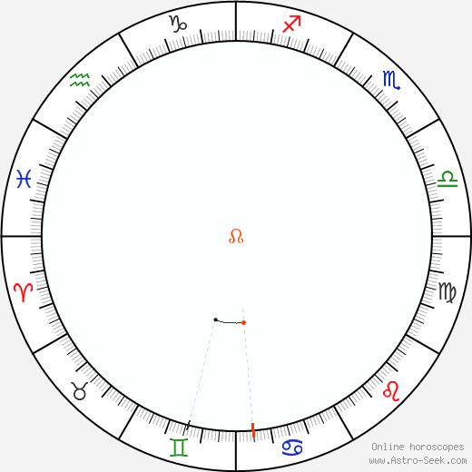 Node Retrograde Astro Calendar 1834