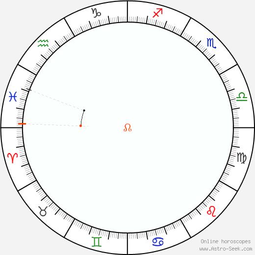 Node Retrograde Astro Calendar 1839