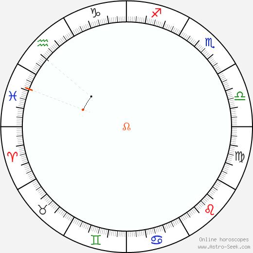 Node Retrograde Astro Calendar 1840