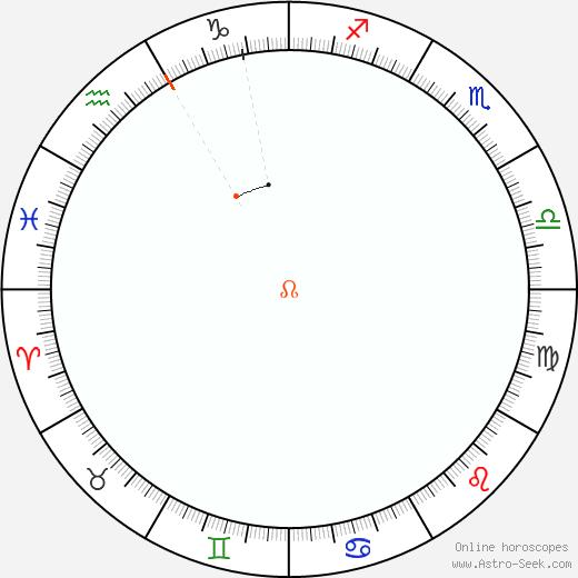 Node Retrograde Astro Calendar 1842