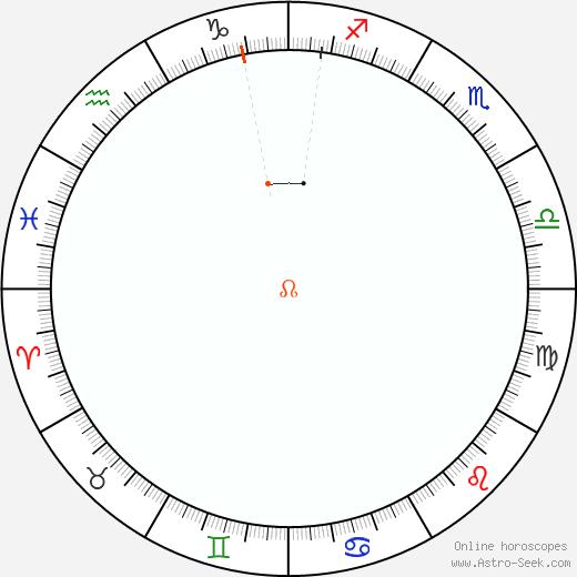 Node Retrograde Astro Calendar 1843