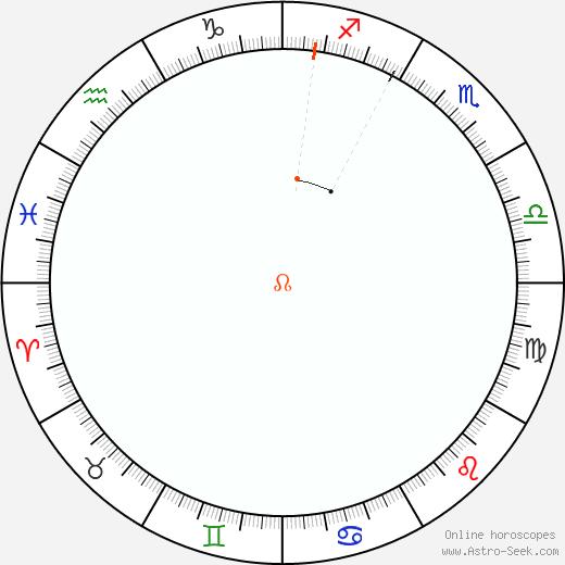 Node Retrograde Astro Calendar 1844