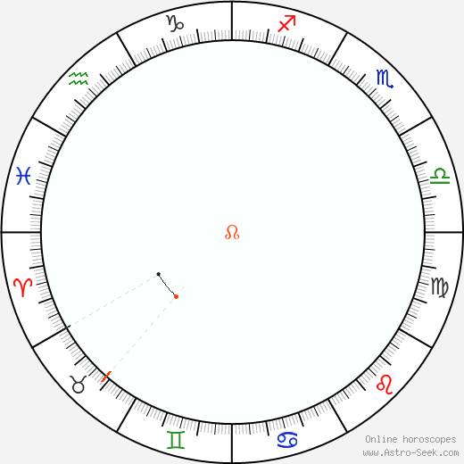 Node Retrograde Astro Calendar 1855