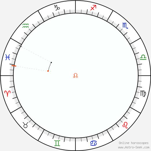 Node Retrograde Astro Calendar 1858