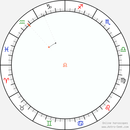 Node Retrograde Astro Calendar 1860