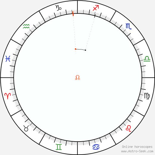 Node Retrograde Astro Calendar 1862