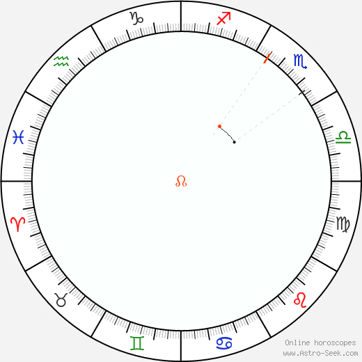Node Retrograde Astro Calendar 1864