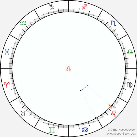 Node Retrograde Astro Calendar 1869