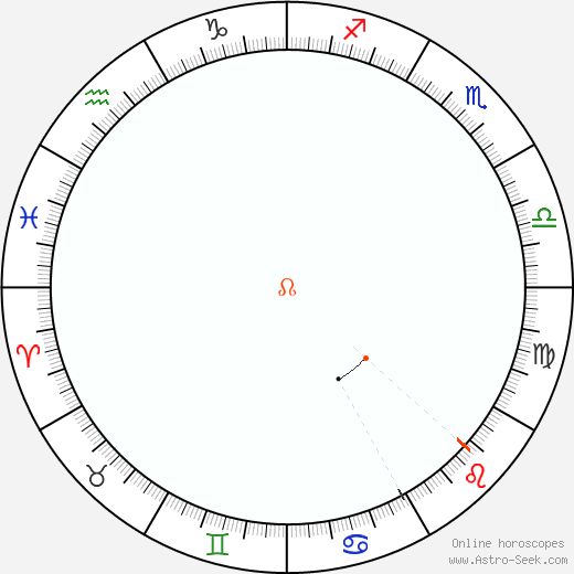 Node Retrograde Astro Calendar 1869