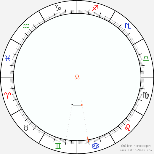 Node Retrograde Astro Calendar 1871
