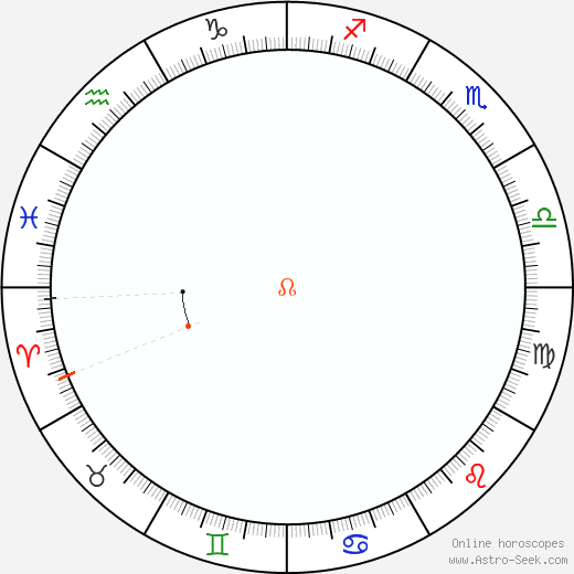Node Retrograde Astro Calendar 1875