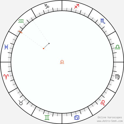 Node Retrograde Astro Calendar 1878