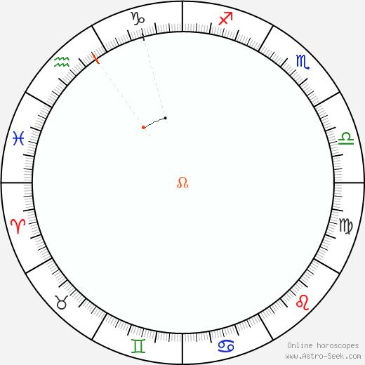 Node Retrograde Astro Calendar 1879