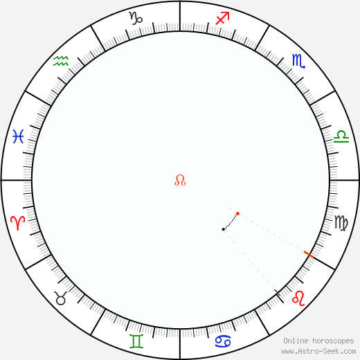 Node Retrograde Astro Calendar 1887