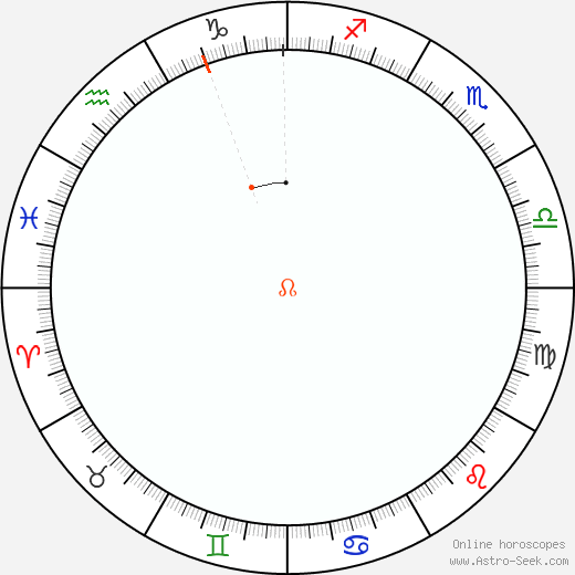 Node Retrograde Astro Calendar 1917