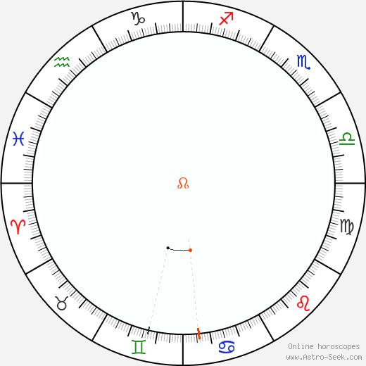 Node Retrograde Astro Calendar 1927