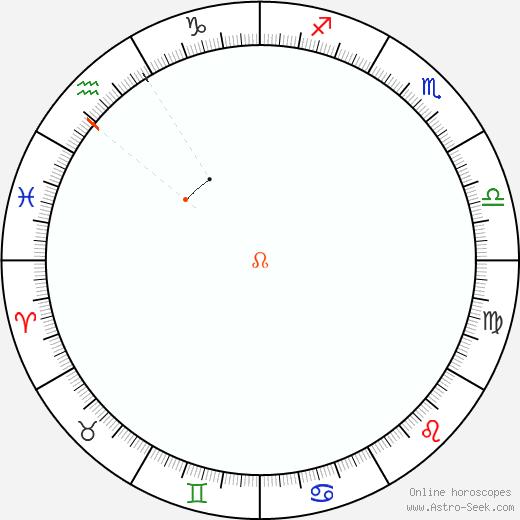 Node Retrograde Astro Calendar 1934